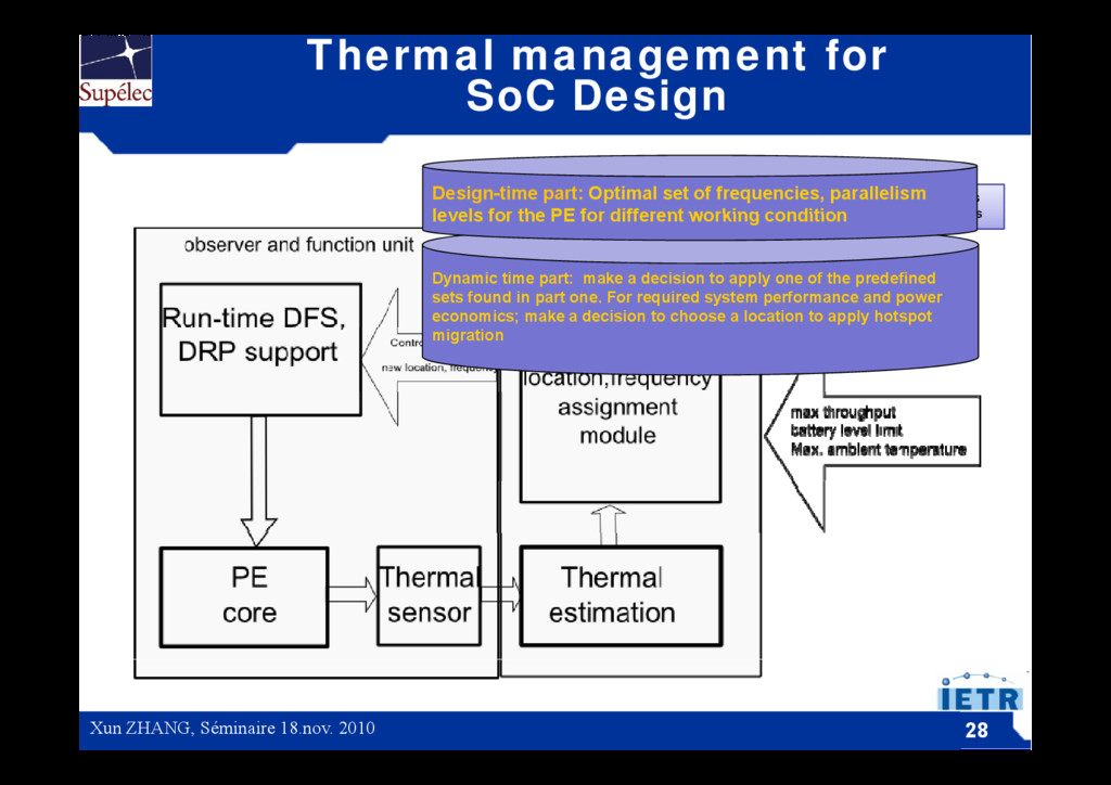 Thermal management for SoC Design Software mana...