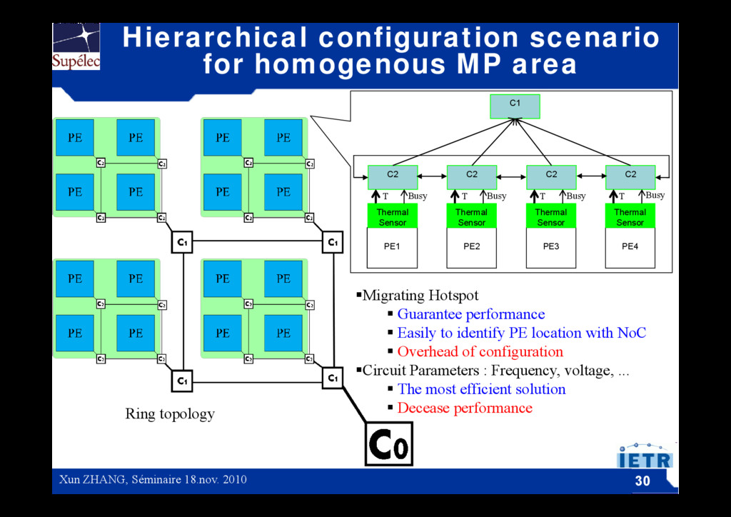 Hierarchical configuration scenario for homogen...