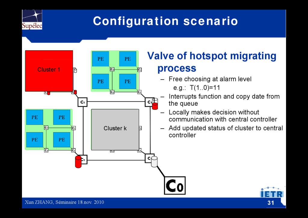 Configuration scenario Valve of hotspot migrati...