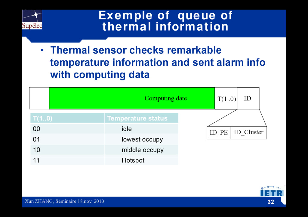 Exemple of queue of thermal information • Therm...