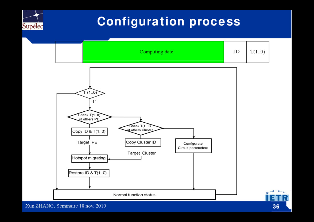 Configuration process ID Computing date T(1..0)...