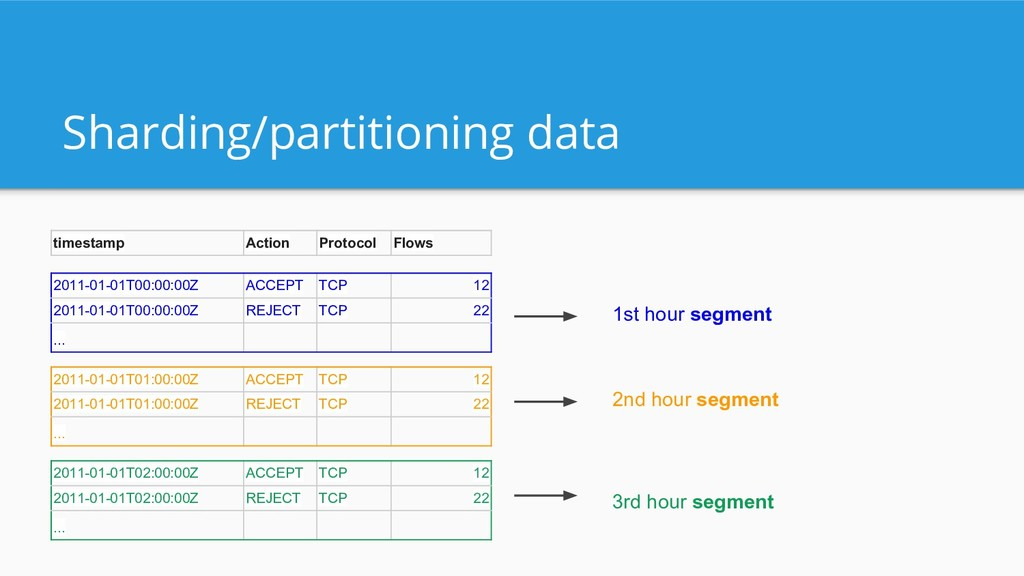 Sharding/partitioning data timestamp Action Pro...