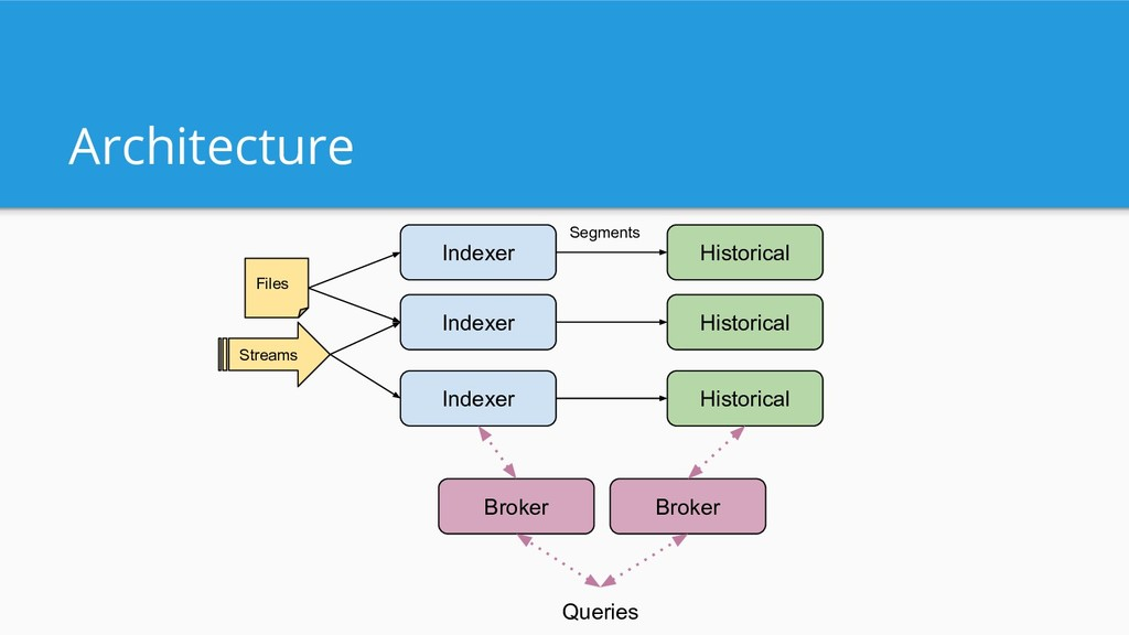 Architecture Indexer Indexer Indexer Files Hist...