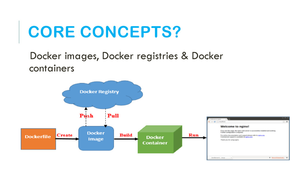 CORE CONCEPTS? Docker images, Docker registries...
