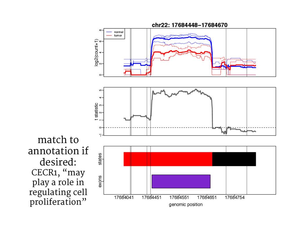 0 2 4 6 8 log2(count+1) chr22: 17684448−1768467...
