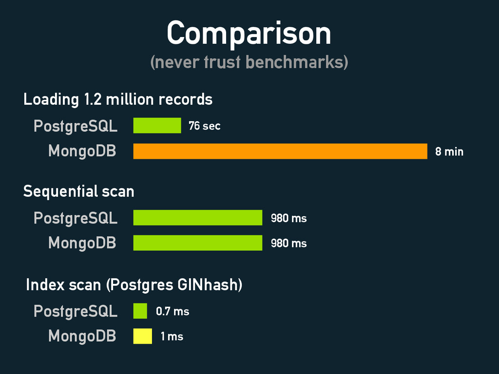 Comparison (never trust benchmarks) Loading 1.2...