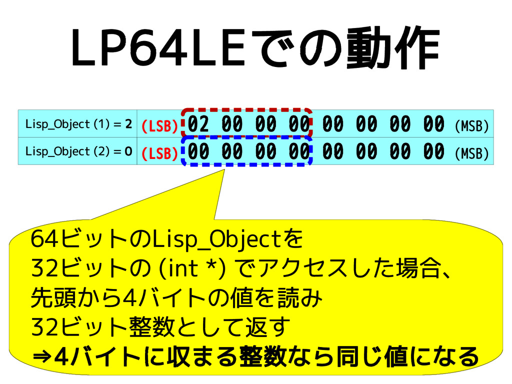 LP64LEでの動作 (LSB) 02 00 00 00 00 00 00 00 (MSB) ...