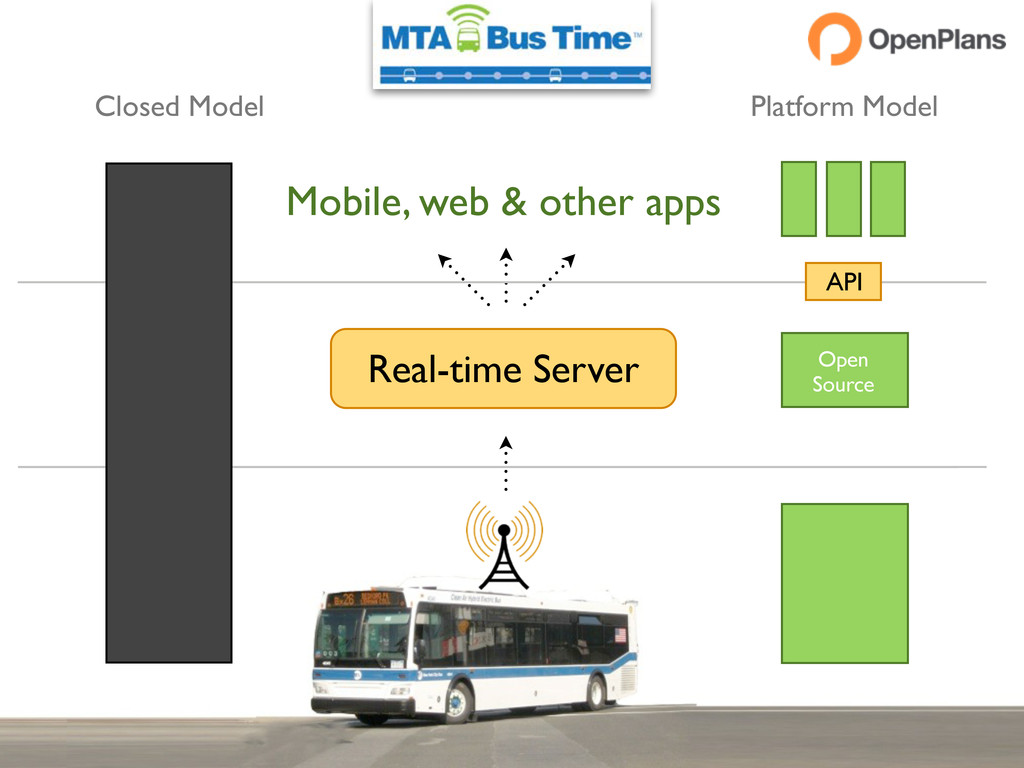 Real-time Server Mobile, web & other apps Close...