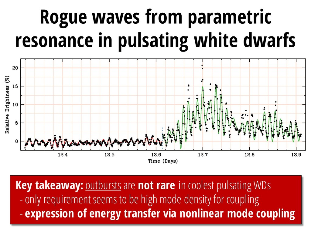 Rogue waves from parametric resonance in pulsat...