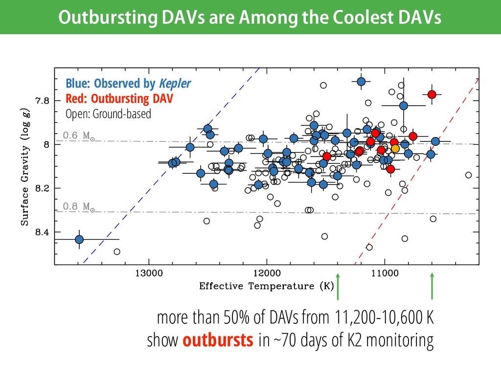 Outbursting DAVs are Among the Coolest DAVs Blu...