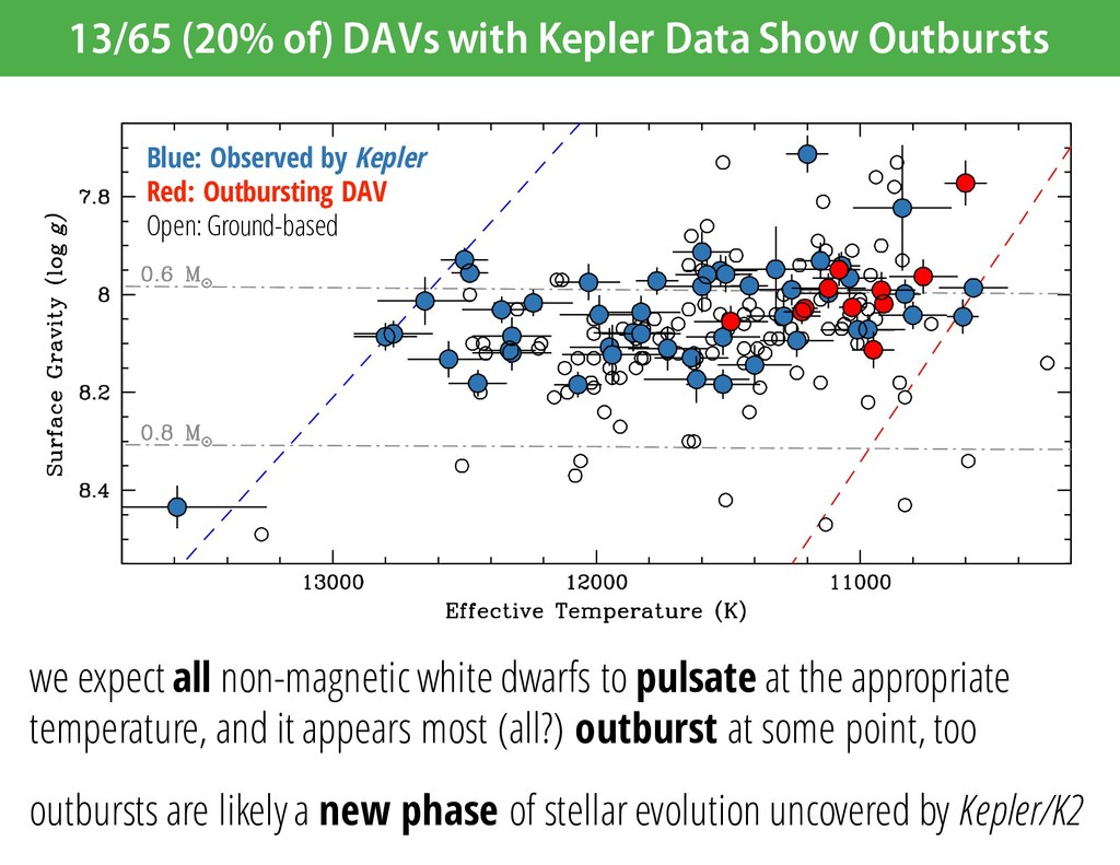 13/65 (20% of) DAVs with Kepler Data Show Outbu...