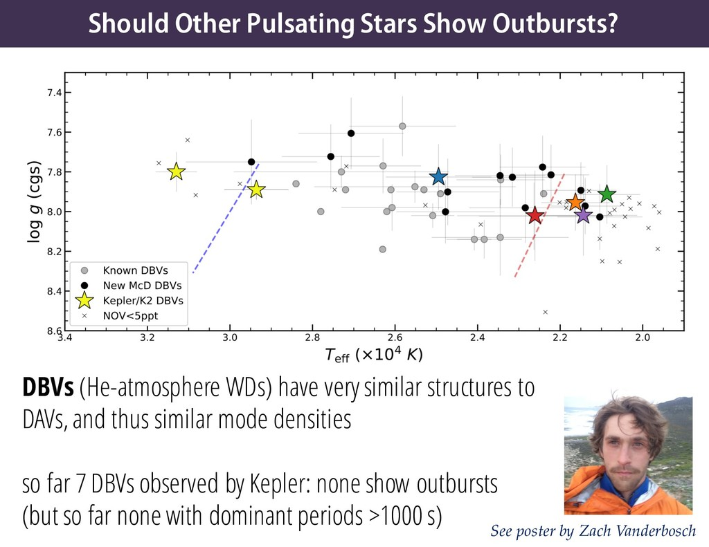 Should Other Pulsating Stars Show Outbursts? DB...
