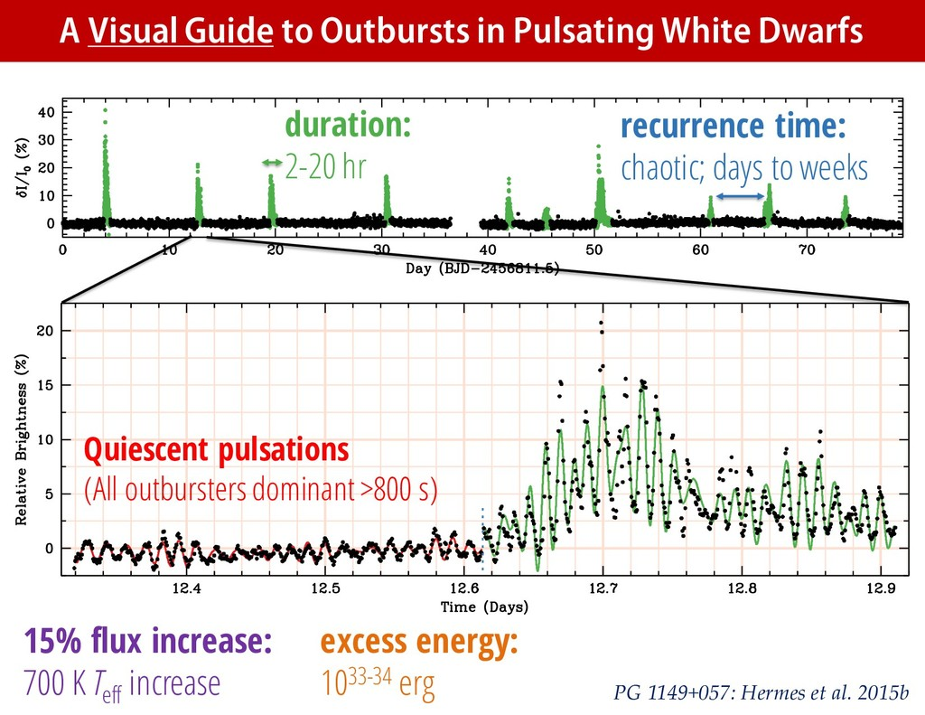 A Visual Guide to Outbursts in Pulsating White ...