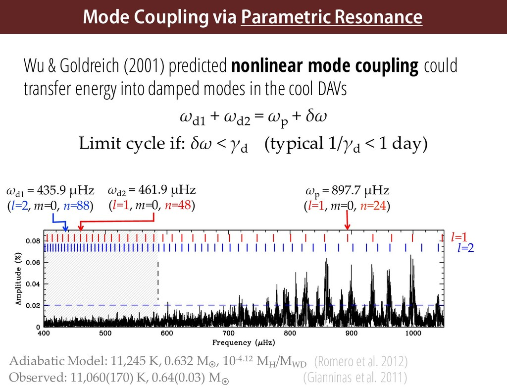 Wu & Goldreich (2001) predicted nonlinear mode ...