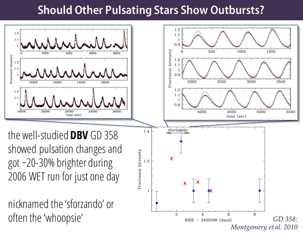 Should Other Pulsating Stars Show Outbursts? th...