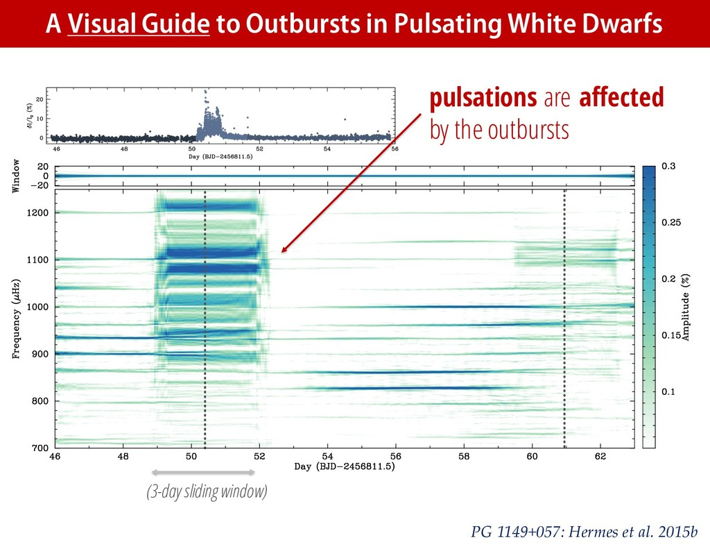 (3-day sliding window) A Visual Guide to Outbur...