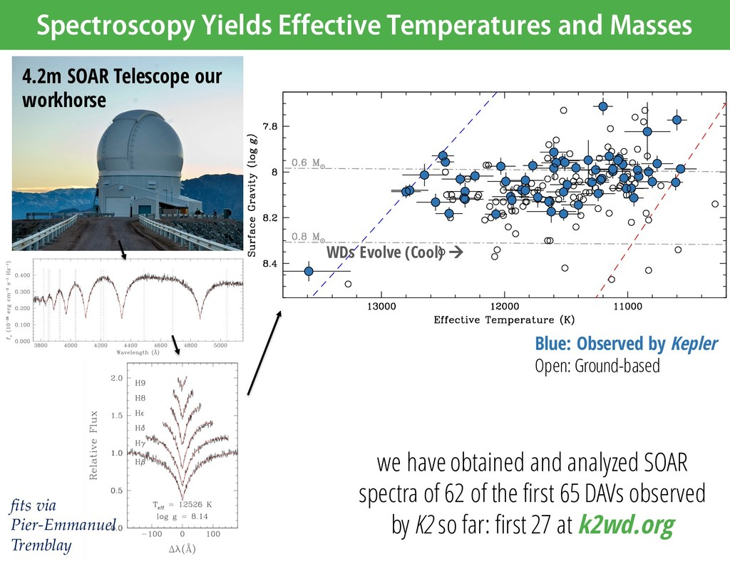 Spectroscopy Yields Effective Temperatures and ...