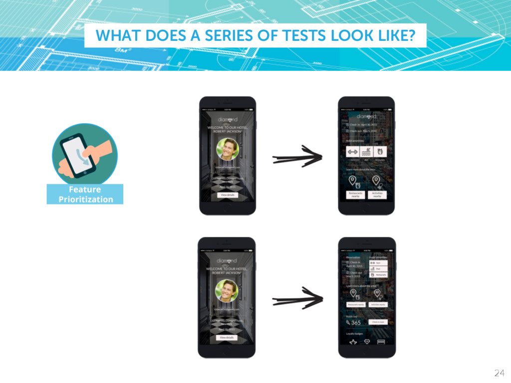 WHAT DOES A SERIES OF TESTS LOOK LIKE? 24