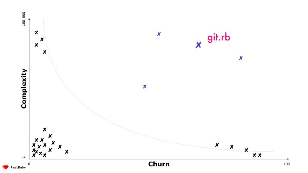 100 0 1 100_000 Complexity Churn git.rb