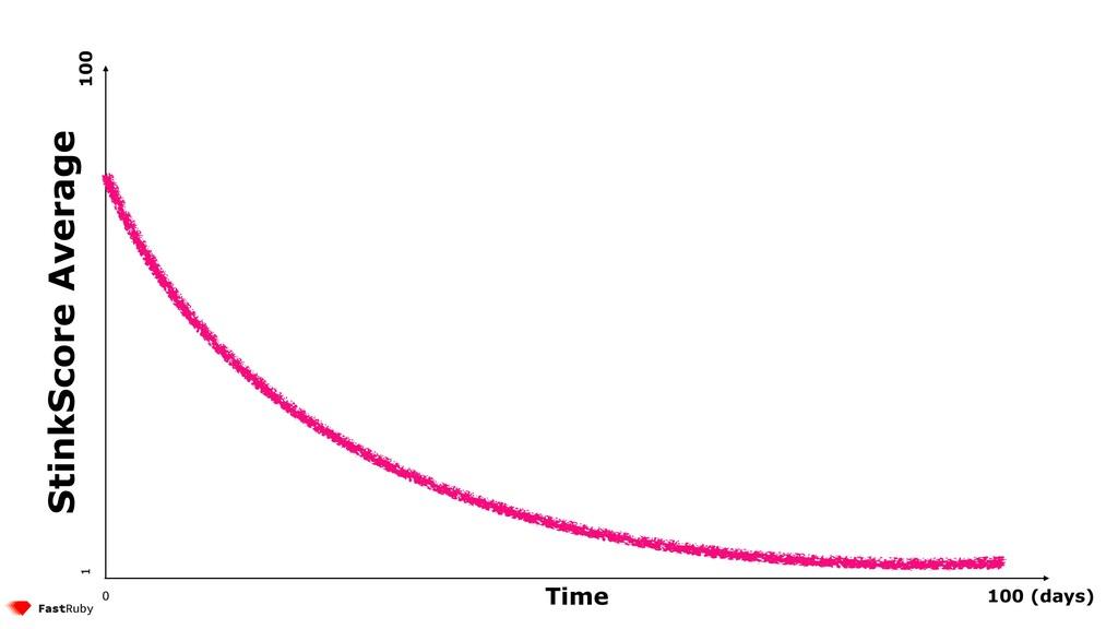 Time StinkScore Average 100 (days) 0 1 100