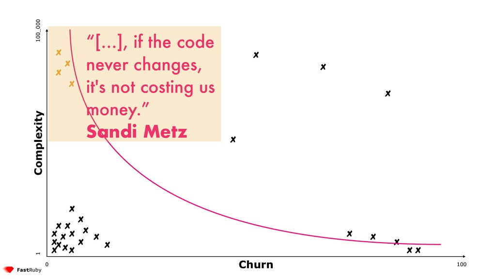 """100 0 1 100_000 """"[…], if the code never changes..."""