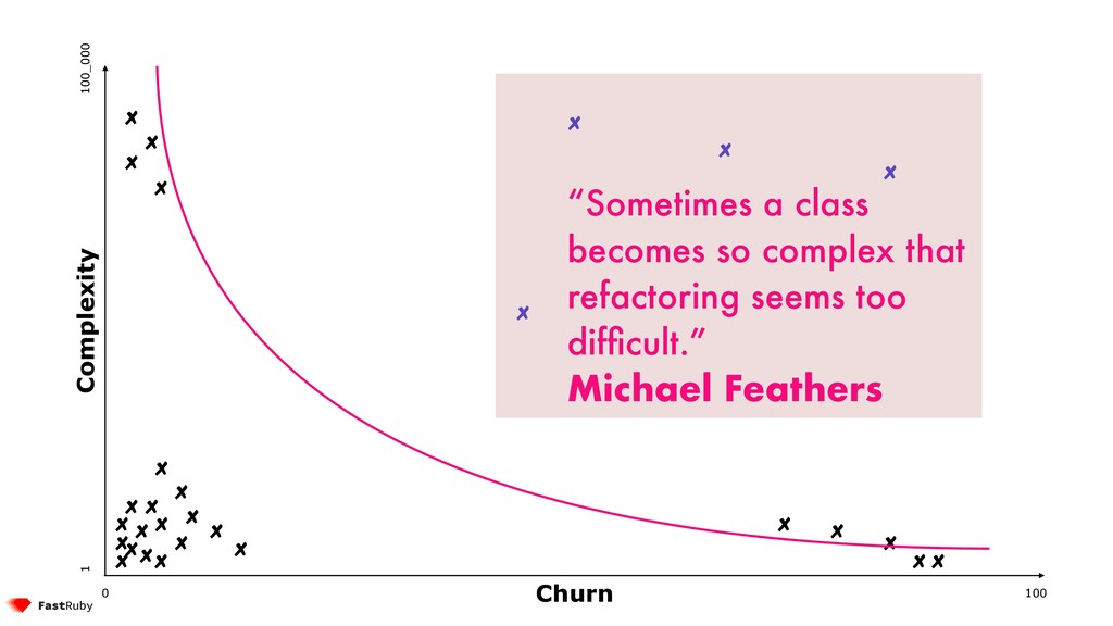 """100 0 1 100_000 Complexity Churn """"Sometimes a c..."""