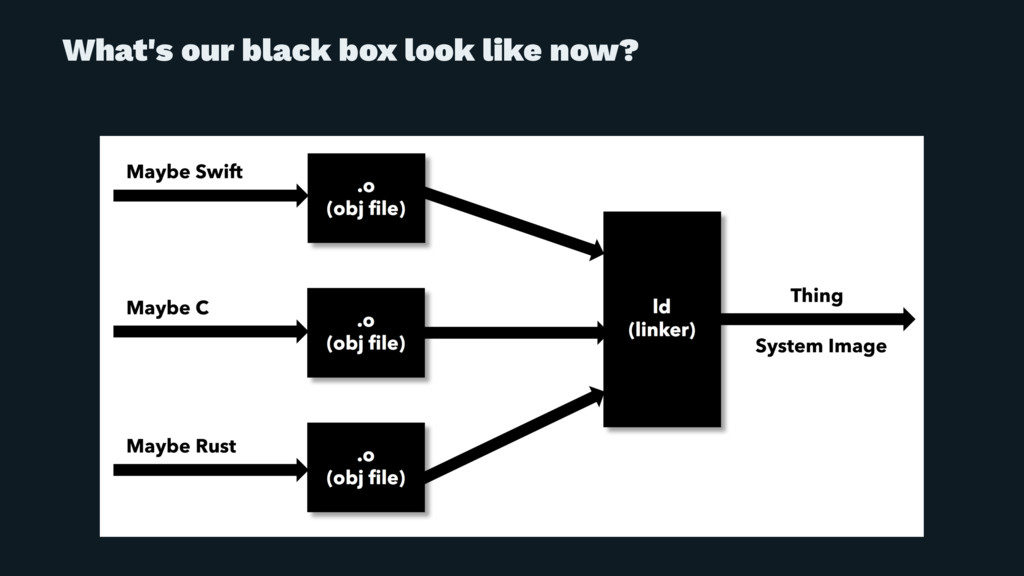 What's our black box look like now?