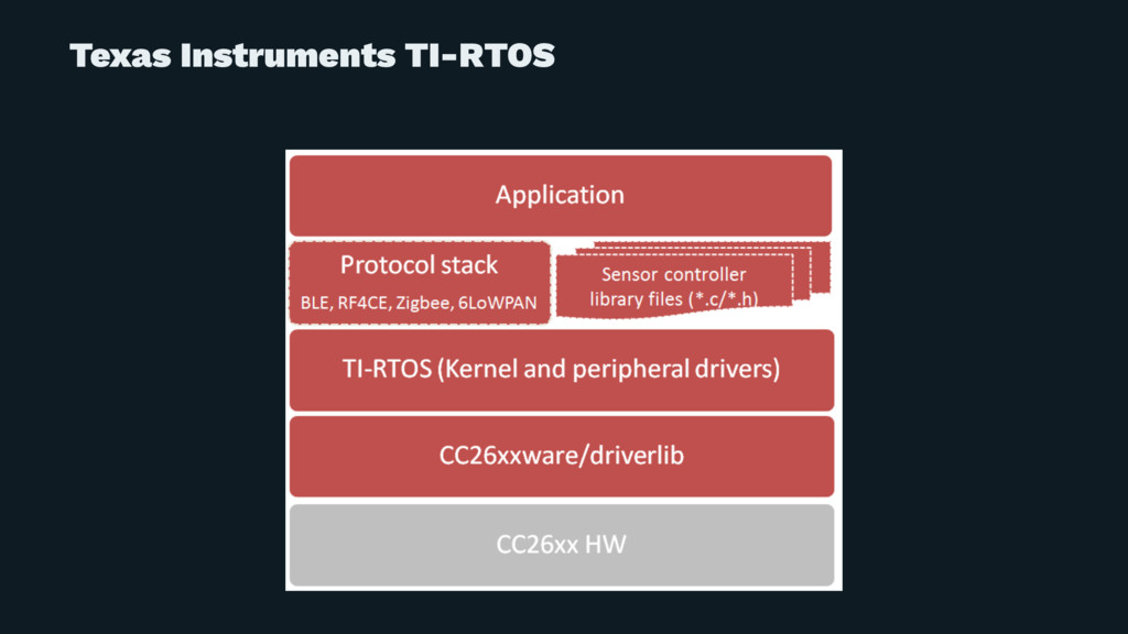 Texas Instruments TI-RTOS
