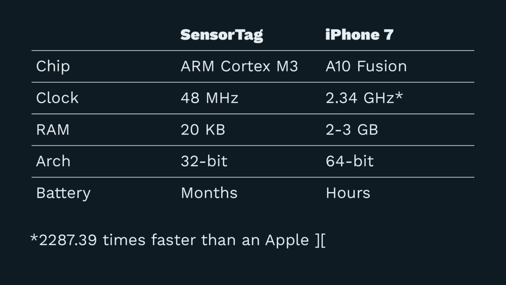 SensorTag iPhone 7 Chip ARM Cortex M3 A10 Fusio...