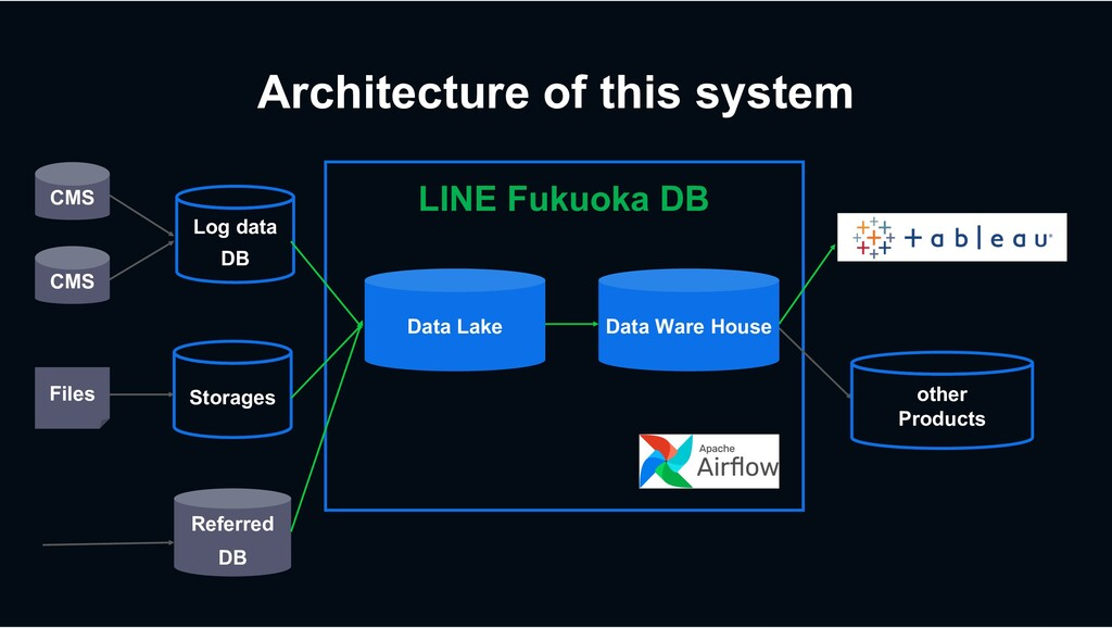 Architecture of this system Referred DB other P...