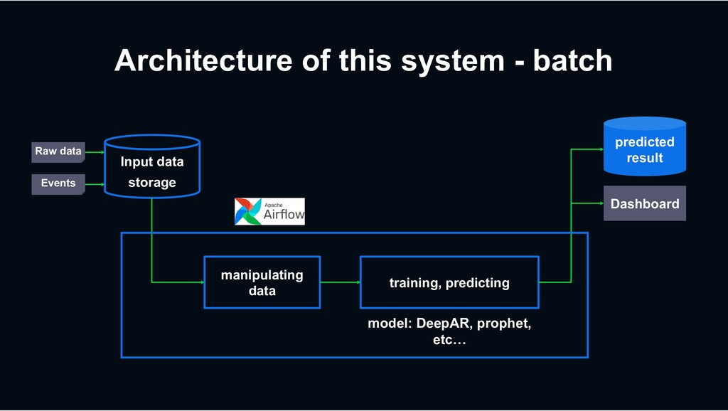 Dashboard Architecture of this system - batch I...