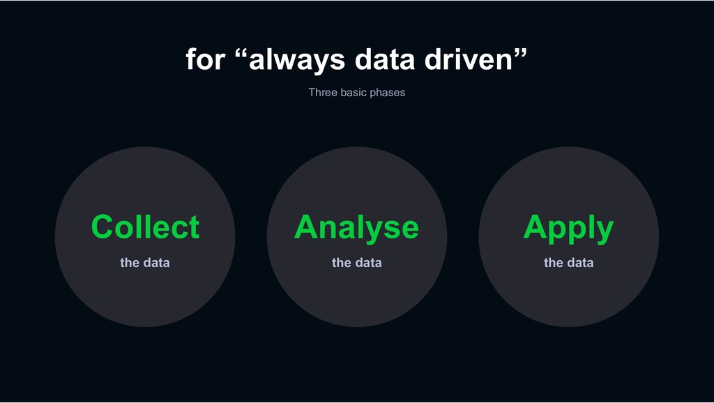 """for """"always data driven"""" Three basic phases the..."""