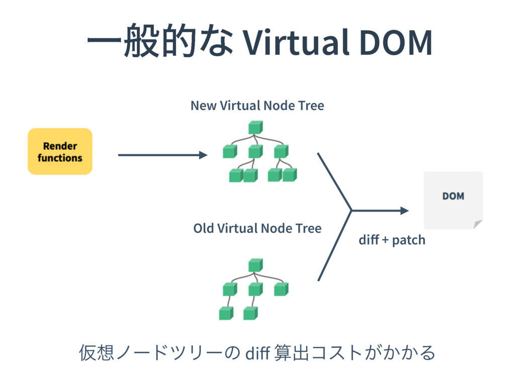 Ұൠతͳ Virtual DOM New Virtual Node Tree Old Virt...