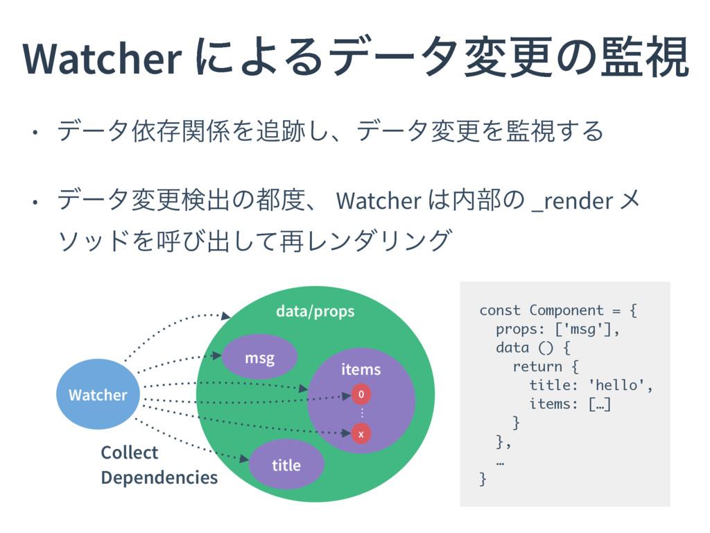 Watcher ʹΑΔσʔλมߋͷࢹ • σʔλґଘؔΛ͠ɺσʔλมߋΛࢹ͢Δ • ...