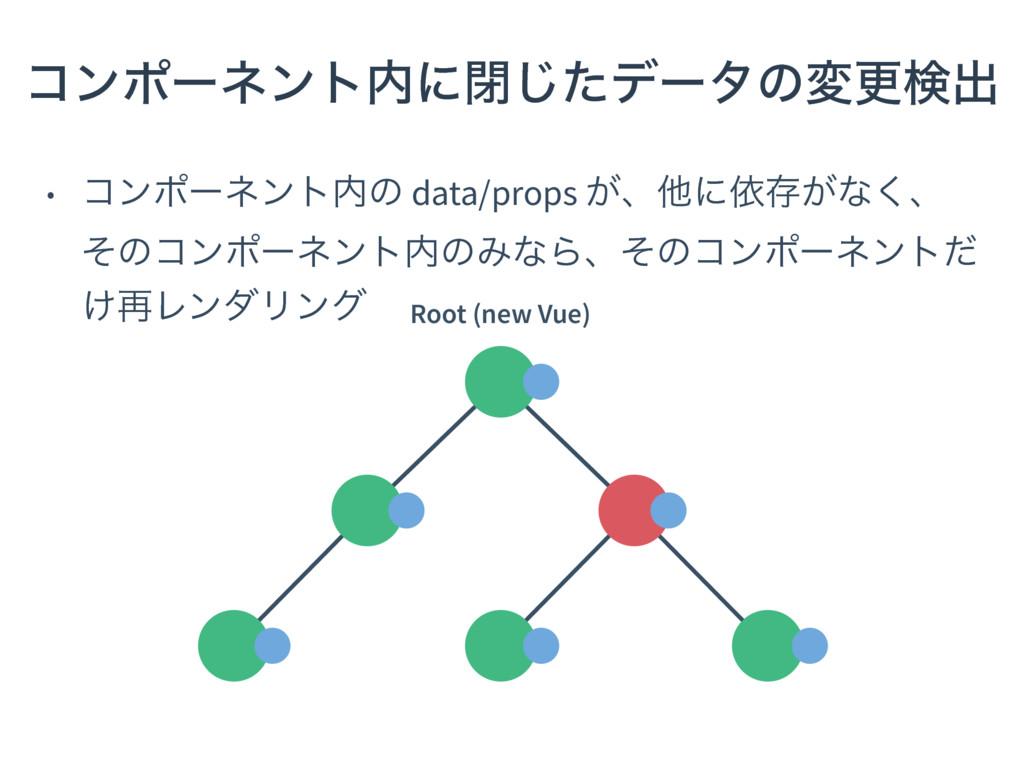 • ίϯϙʔωϯτͷ data/props ͕ɺଞʹґଘ͕ͳ͘ɺ ͦͷίϯϙʔωϯτͷΈͳ...