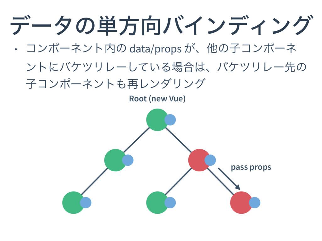 • ίϯϙʔωϯτͷ data/props ͕ɺଞͷࢠίϯϙʔω ϯτʹόέπϦϨʔ͍ͯ͠Δ...