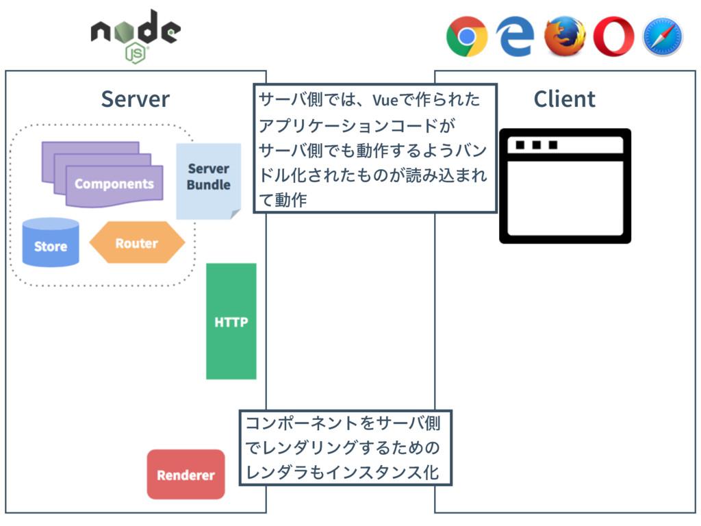 Client Server αʔόଆͰɺVueͰ࡞ΒΕͨ ΞϓϦέʔγϣϯίʔυ͕ αʔόଆ...