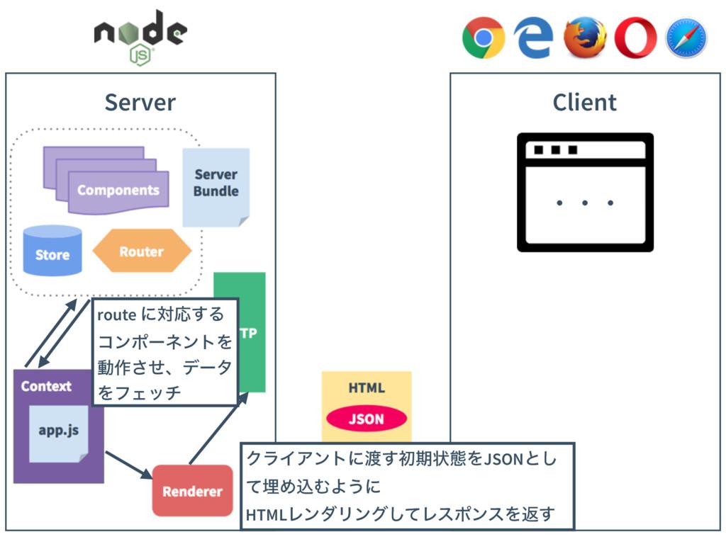 Client Server route ʹରԠ͢Δ ίϯϙʔωϯτΛ ಈ࡞ͤ͞ɺσʔλ ΛϑΣ...