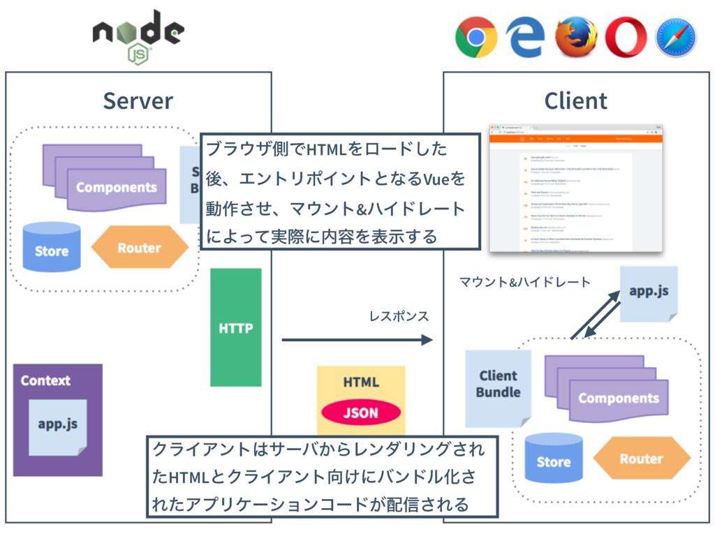 Client Server Ϩεϙϯε Ϛϯτ&ϋΠυϨʔτ ΫϥΠΞϯταʔό͔ΒϨϯμ...