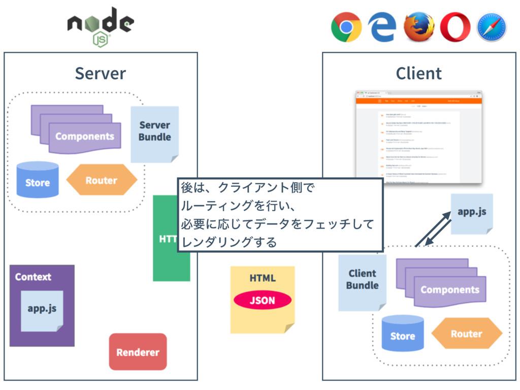 Client Server ޙɺΫϥΠΞϯτଆͰ ϧʔςΟϯάΛߦ͍ɺ ඞཁʹԠͯ͡σʔλΛ...