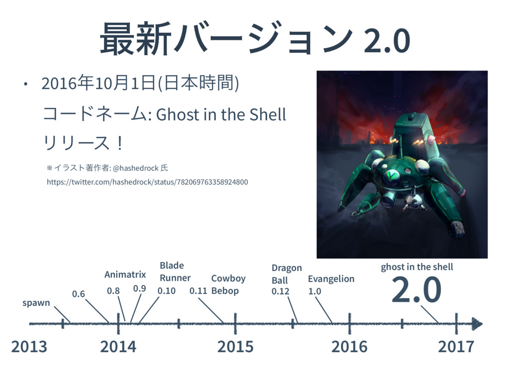 • 2016೥10݄1೔(೔ຊ࣌ؒ)
