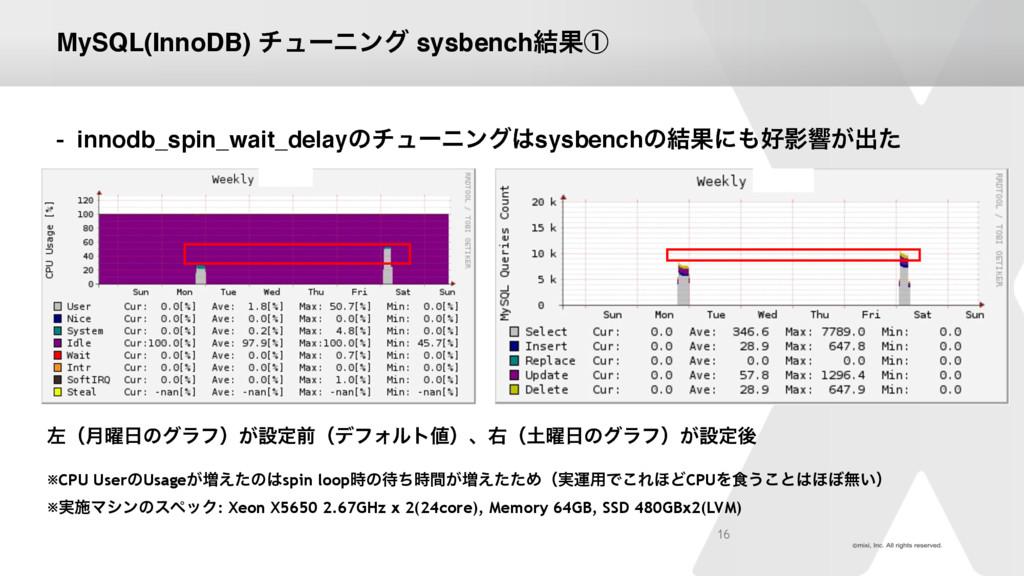 MySQL(InnoDB) νϡʔχϯά sysbench݁Ռᶃ - innodb_spin_...