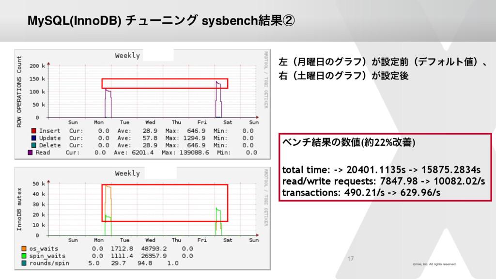 MySQL(InnoDB) νϡʔχϯά sysbench݁Ռᶄ 17 ࠨʢ݄༵ͷάϥϑʣ͕...