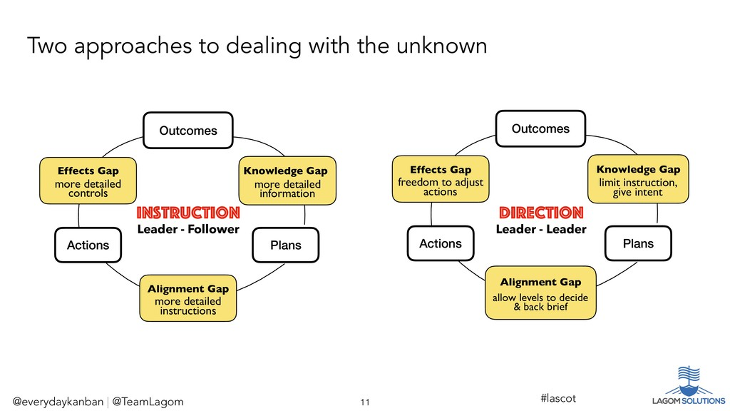 Outcomes Plans Effects Gap Knowledge Gap Alignm...