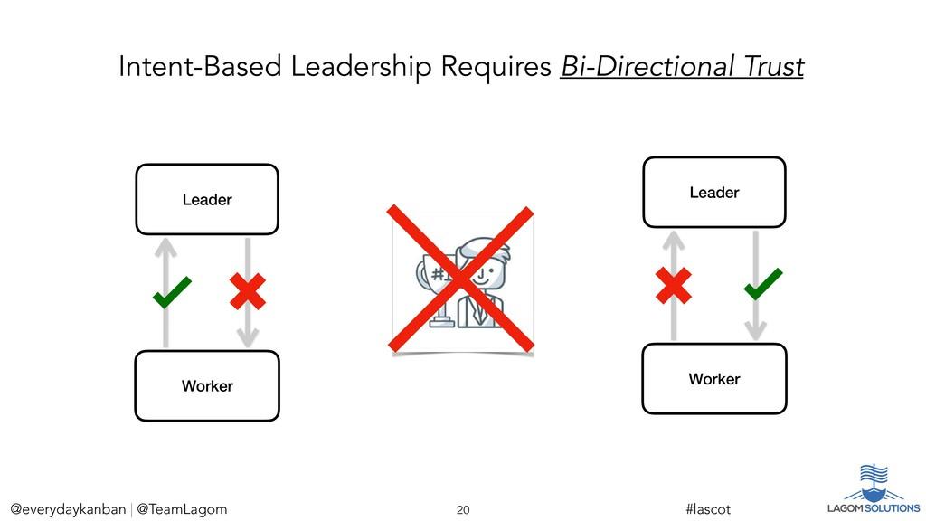 Leader Worker @everydaykanban | @TeamLagom !20 ...