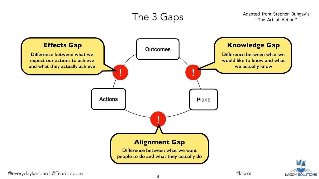 The 3 Gaps @everydaykanban | @TeamLagom !9 #las...