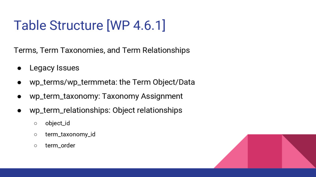 Table Structure [WP 4.6.1] Terms, Term Taxonomi...