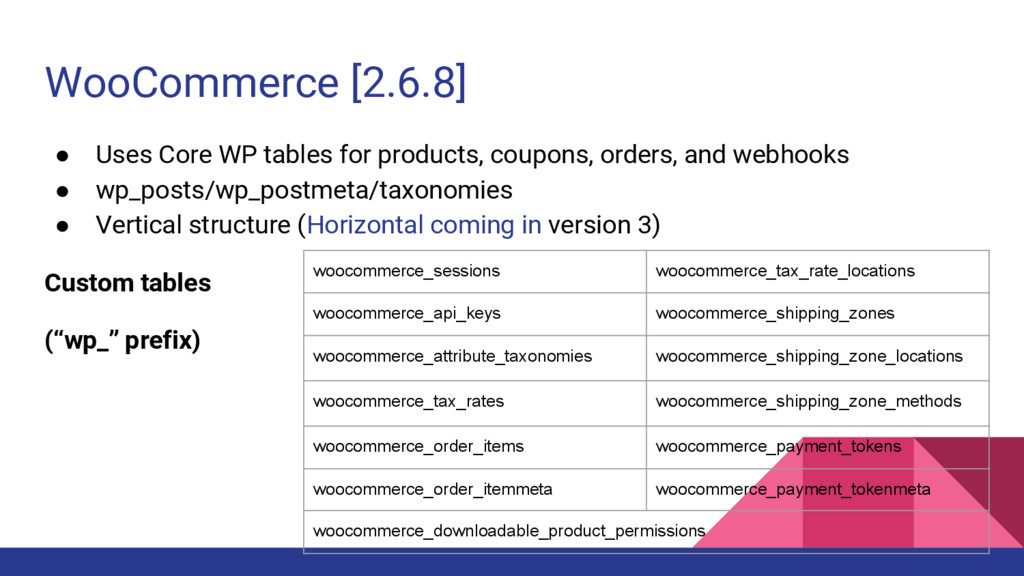 WooCommerce [2.6.8] ● Uses Core WP tables for p...
