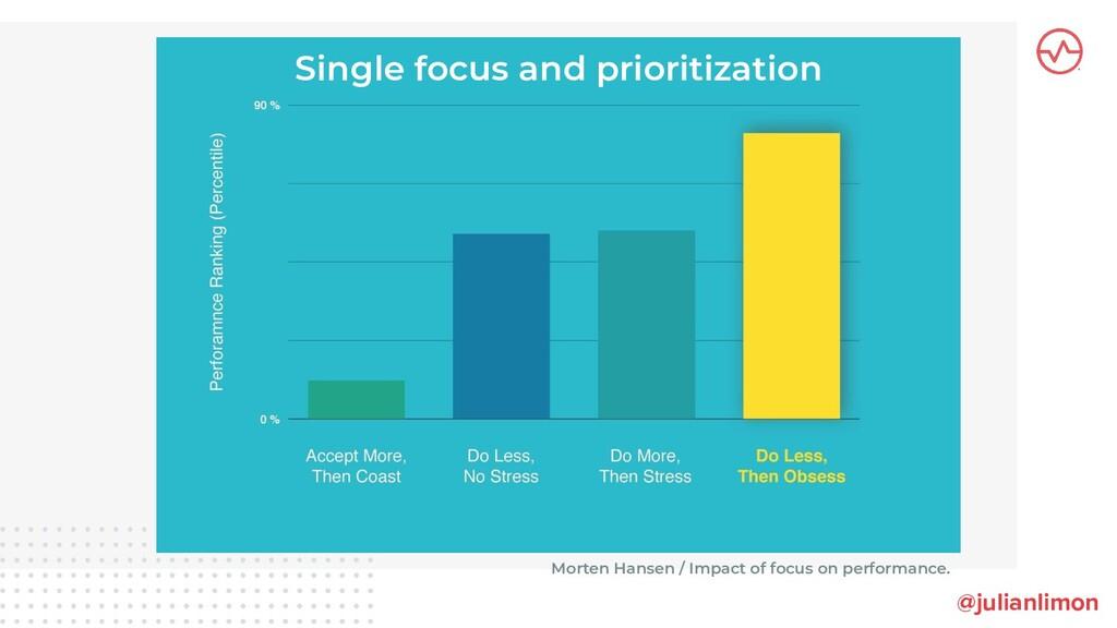 Single focus and prioritization @julianlimon Mo...