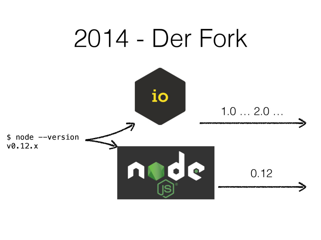 2014 - Der Fork $ node --version v0.12.x 1.0 … ...